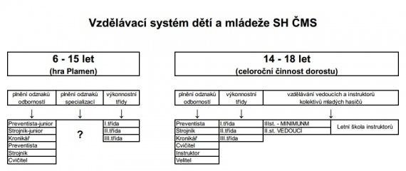 Vzdělávací systém MH